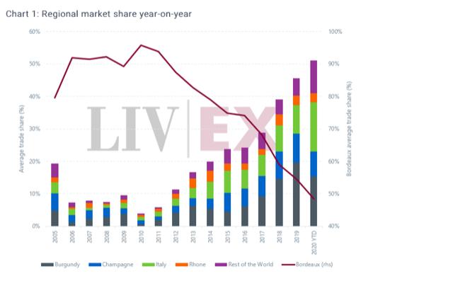 Mercato del vino per regione