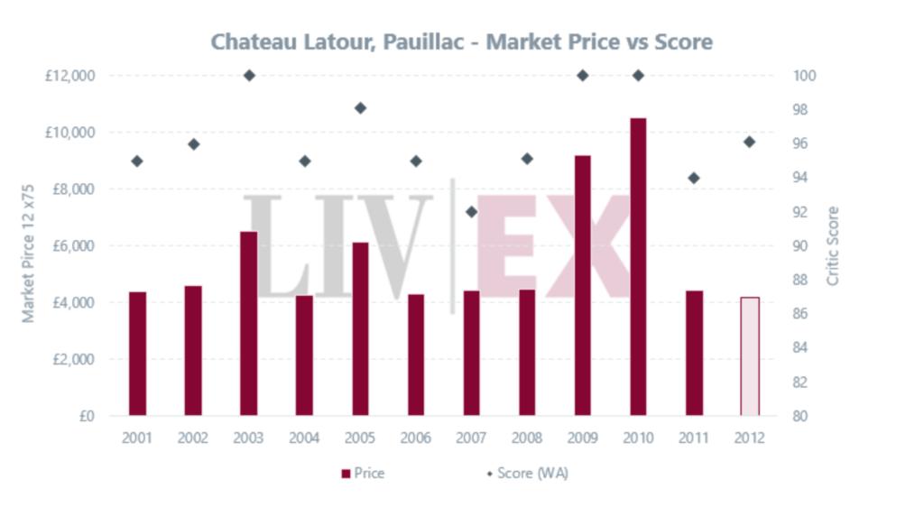 Chateau Latour prezzo di mercato