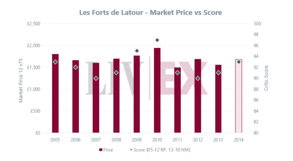 Prezzo di mercato del vino Les Forts de Latour 2012