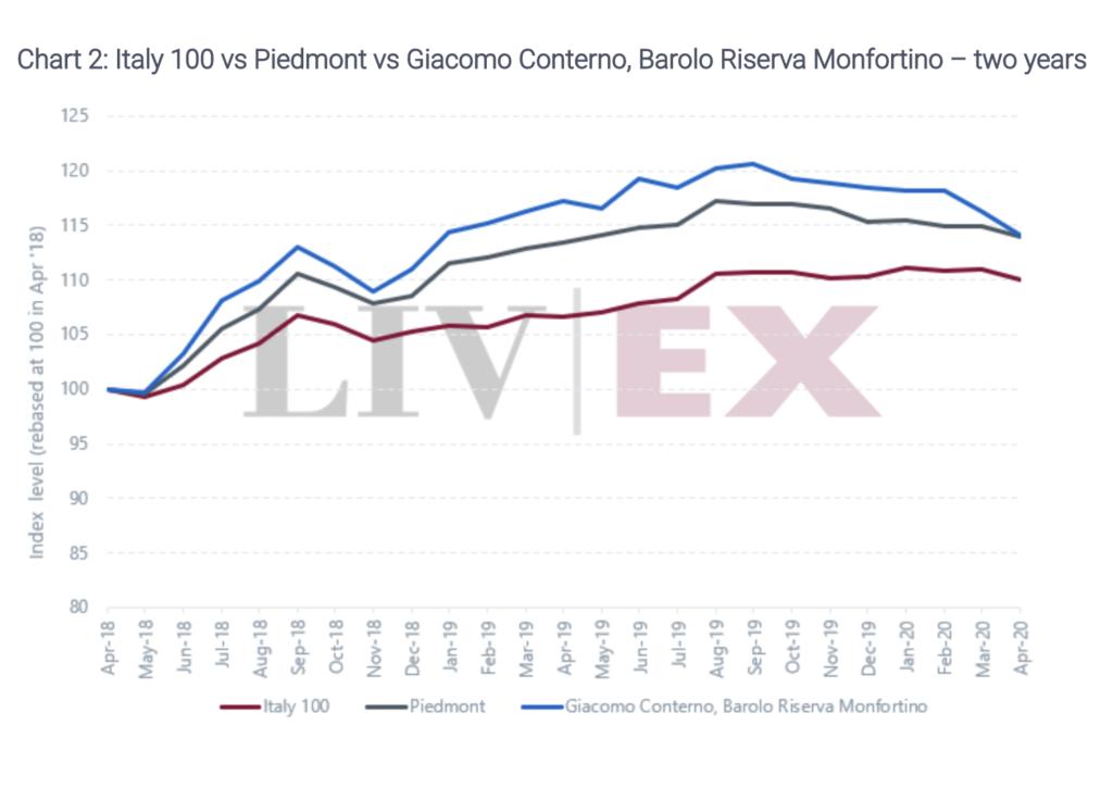 Barolo Monfortino Giacomo Conterno l'andamento di mercato