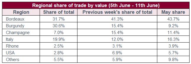 mercato del vino dati di metà giugno