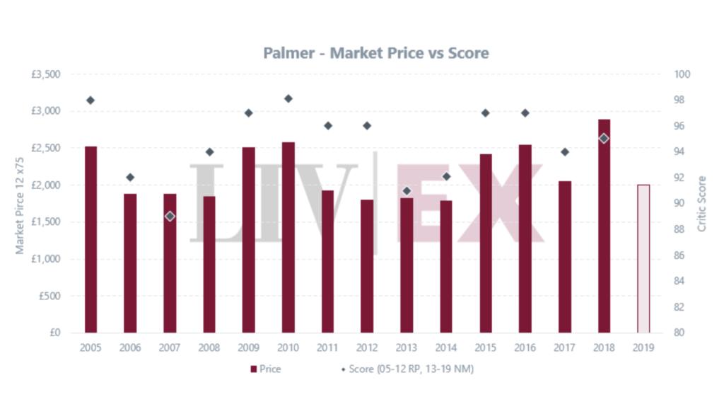 chateau palmer 2019 andamento di mercato