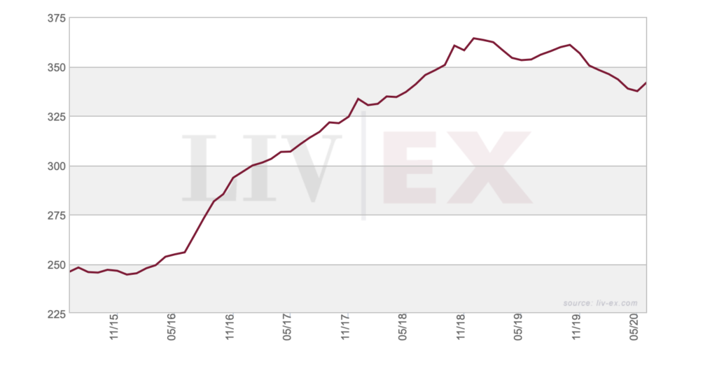 indice di mercaato liv ex fine wines 1000 investireinvino