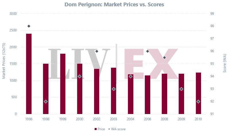 andamento dei prezzi sul mercato del vino per Dom Perignon