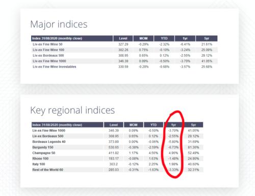 Aggiornamento indici globali e regionali