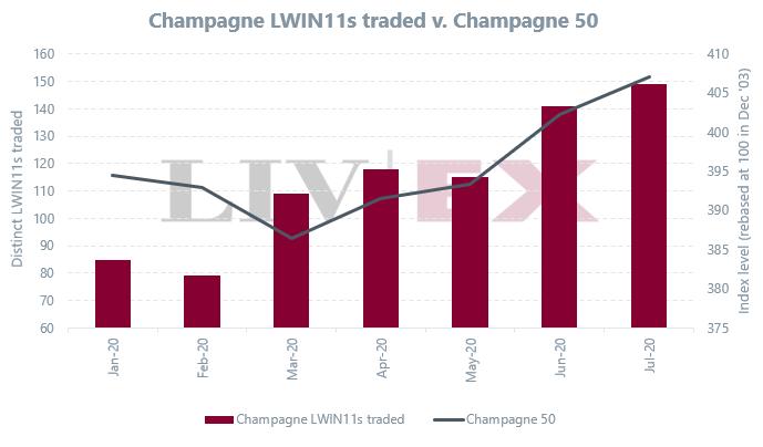 andamento champagne mercato del vino