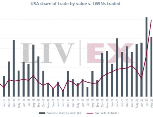 I vini americani raddoppiano la quota di mercato
