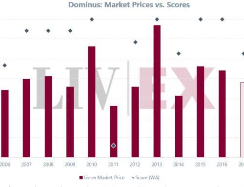 Rilasciato Dominus 2017 : nell'élite assoluta dell'annata 2017