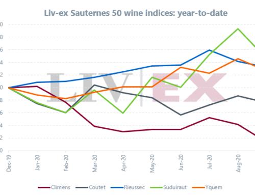 Oro liquido per Natale : Sauternes nel 2020