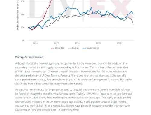 Mercato del vino risultati finali di Settembre : report Liv Ex