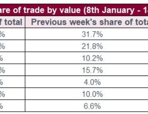 Riepilogo della settimana dall' 8 al 14 gennaio sul mercato del vino