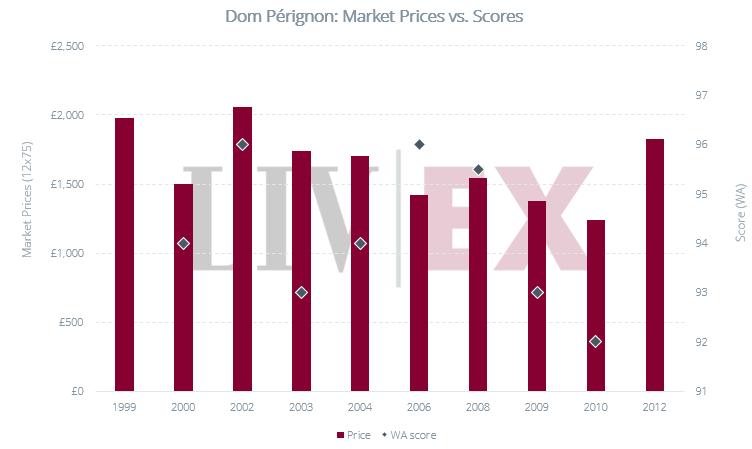 Dom Perignon 2012 andamento prezzi investireinvino